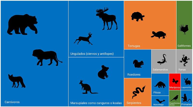 Representación de los animales